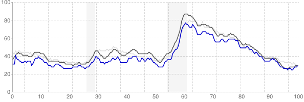 Knoxville, Tennessee monthly unemployment rate chart